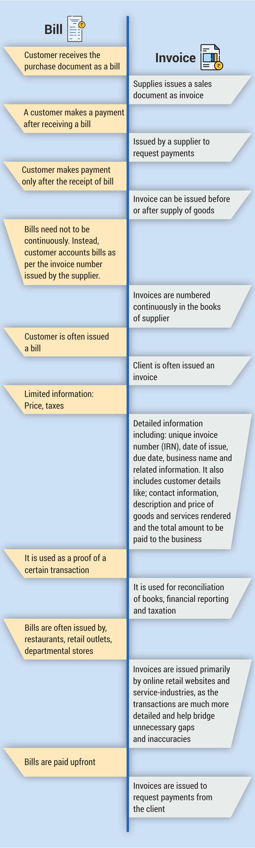 Difference-between-a-Bill-and-Invoice-1