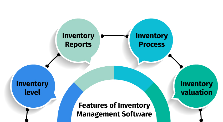 features of inventory management software