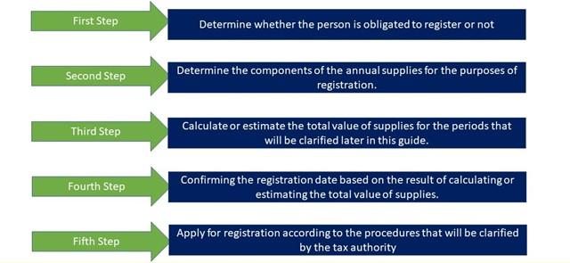 Key highlights of the Oman VAT registration