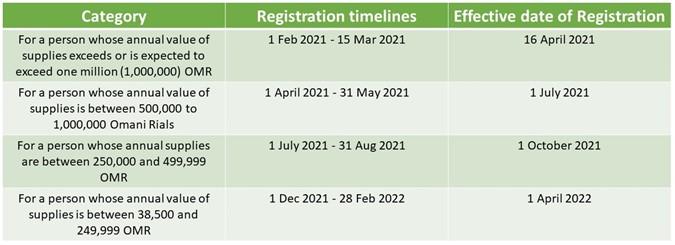 VAT registration Timeline