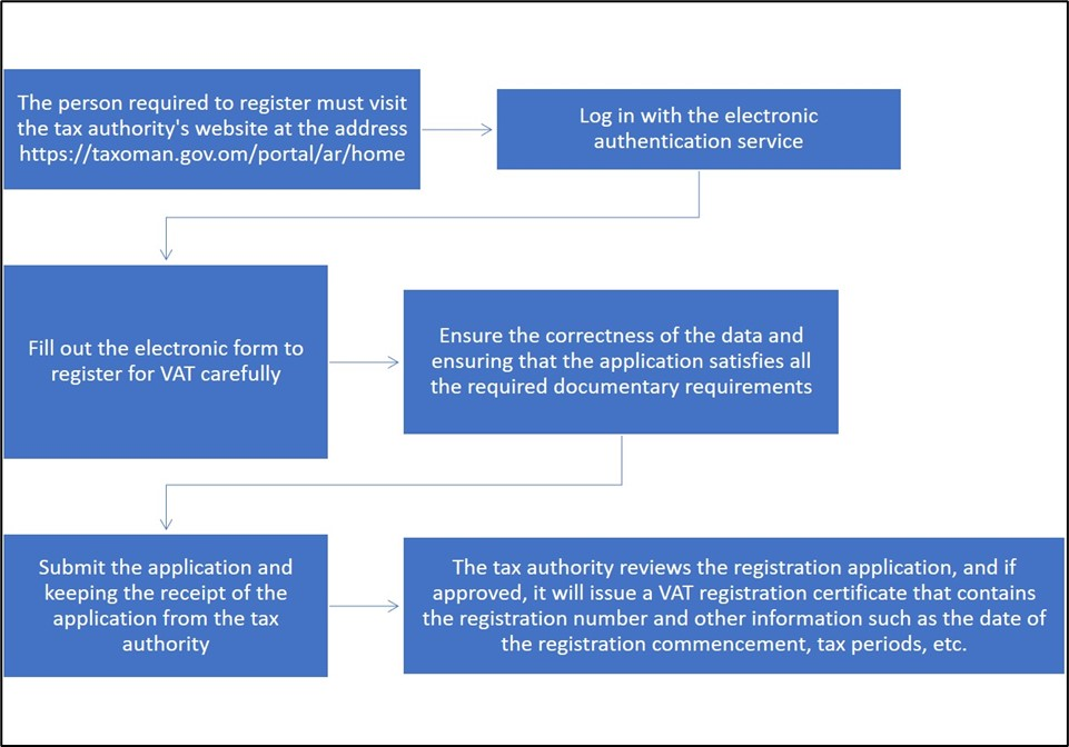 How to apply for VAT registration?
