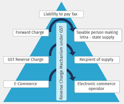Reverse Charge Mechanism under GST with Example | Tally Solutions