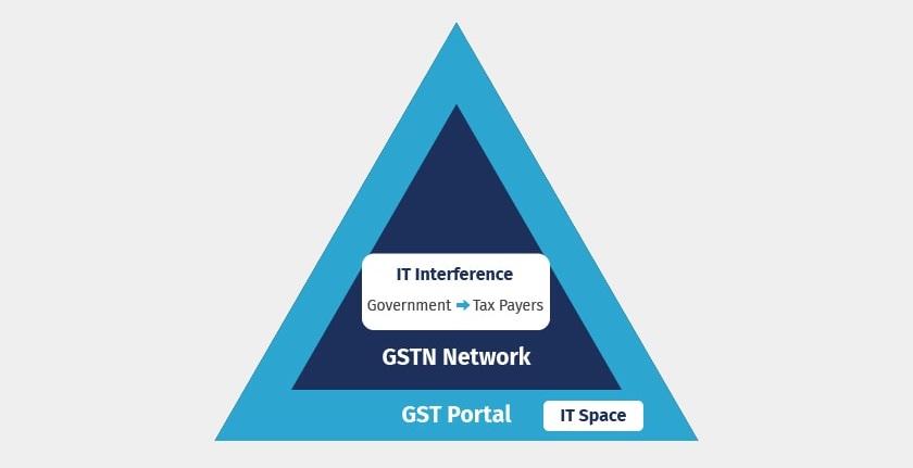gstn and gst portal
