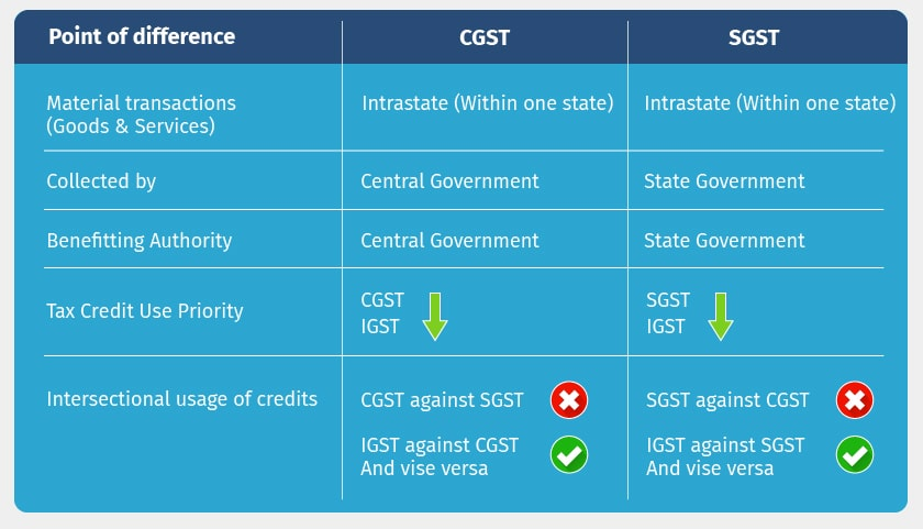 difference between cgst sgst