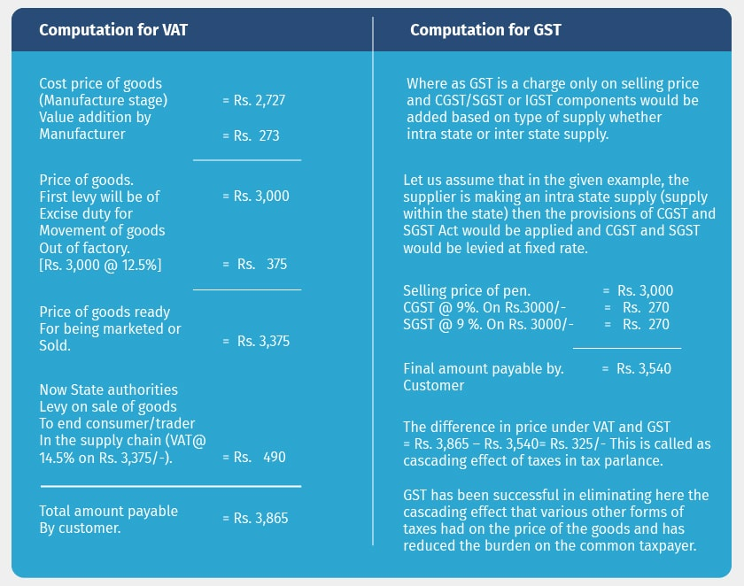 are vat and gst the same