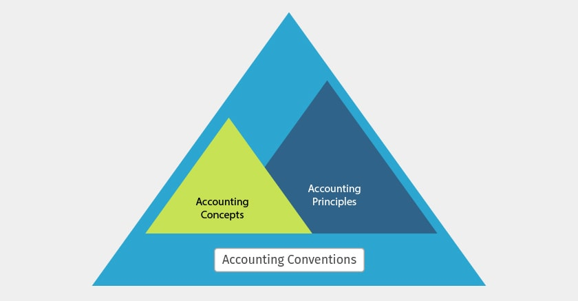 accounting-principles-spectrum