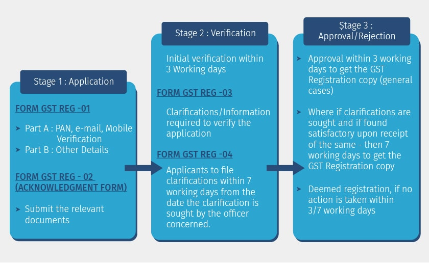 how-to-get-gst-registration-certificate
