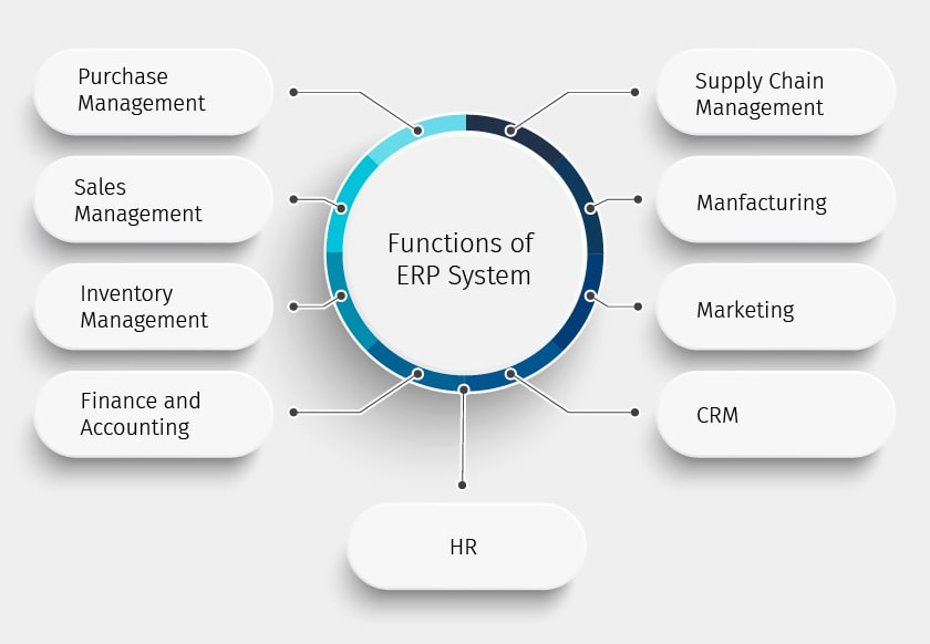 functions of erp systems