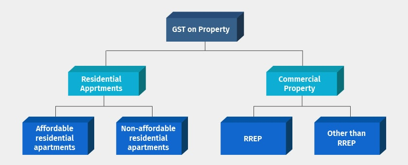 Type of GST Property Transactions
