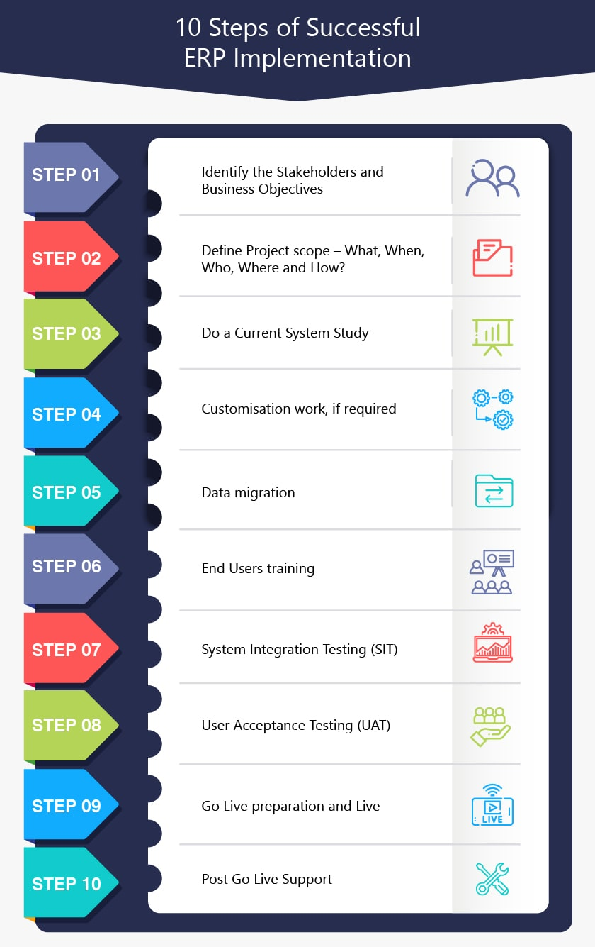 10 Steps of Successful ERP Implementation