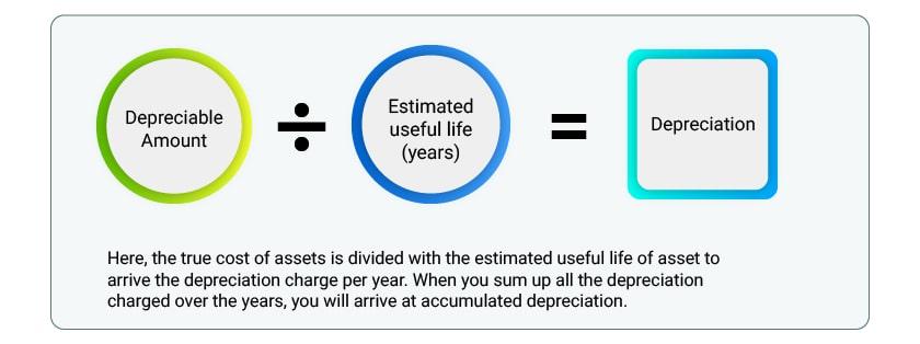calculation of accumulated depreciation