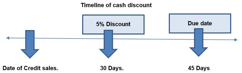 Cash Discount Timeline