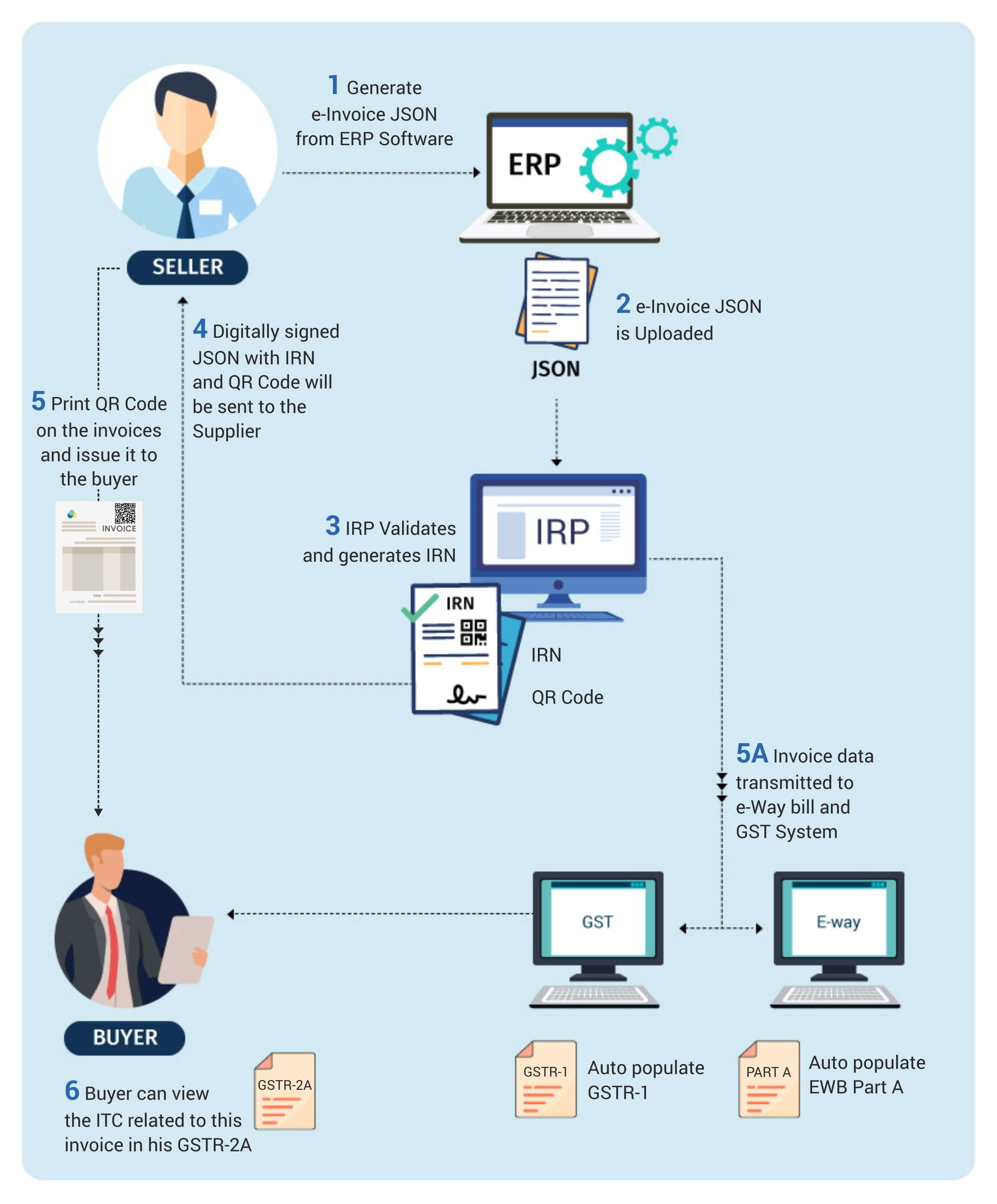 e-invoice system workflow