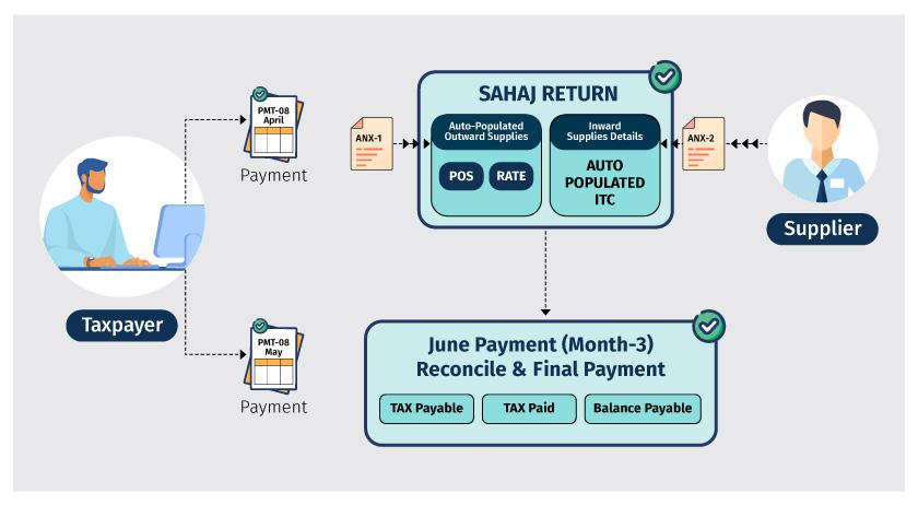 filing sahaj returns ret-2