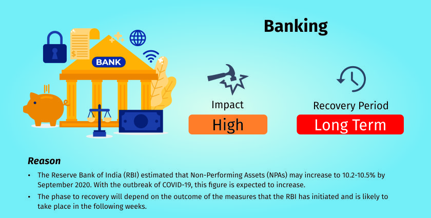 COVID-19 impact on financial institutions