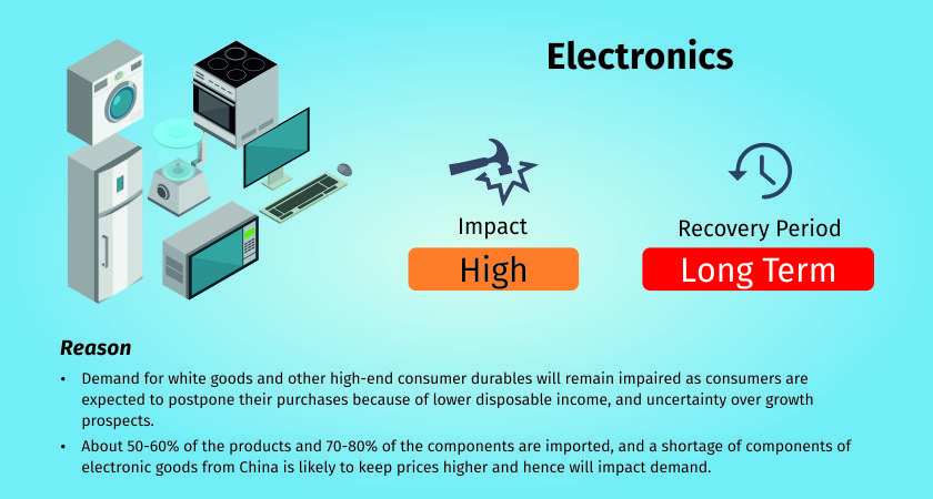 COVID-19 impact on electronics industry