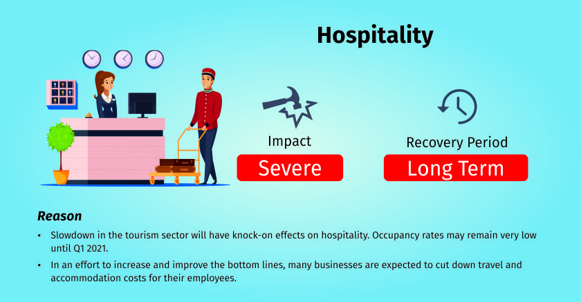 COVID-19 impact on hospitality industry