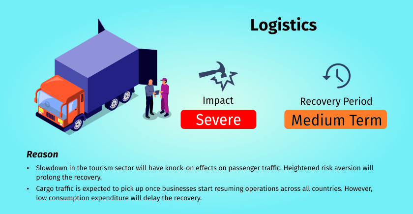 COVID-19 impact on logistics services