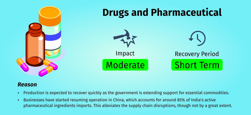 COVID-19 impact on pharmaceutical sector