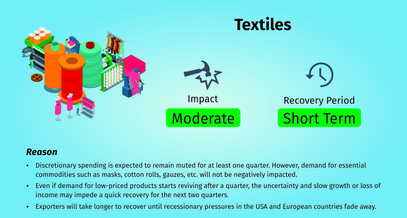 COVID-19 impact on textiles and apparels industry