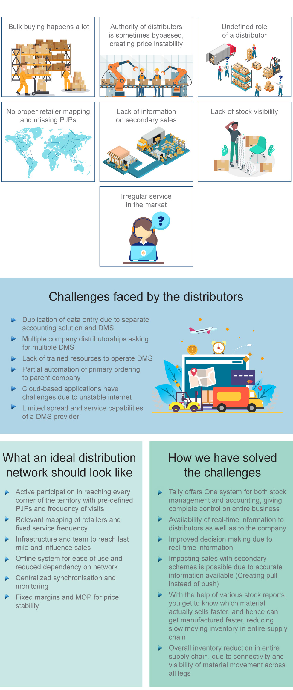Distribution Network Challenges