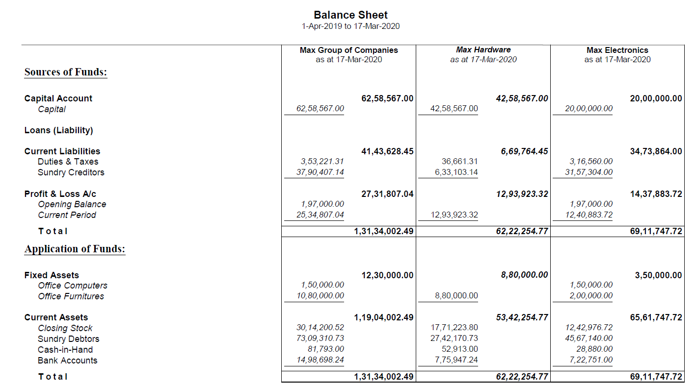 Comparative consolidated balance sheet