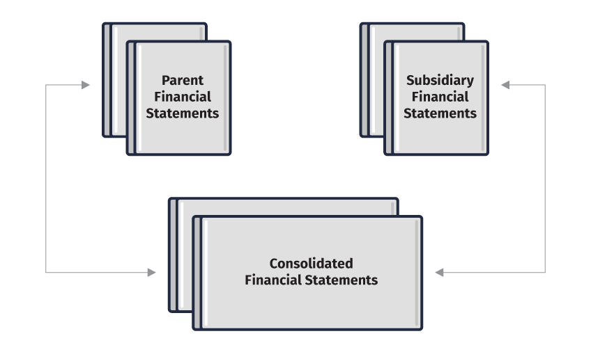 What are consolidated financial statements