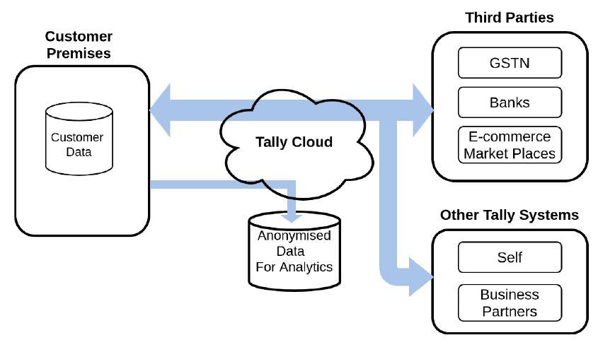 Tally Data Privacy