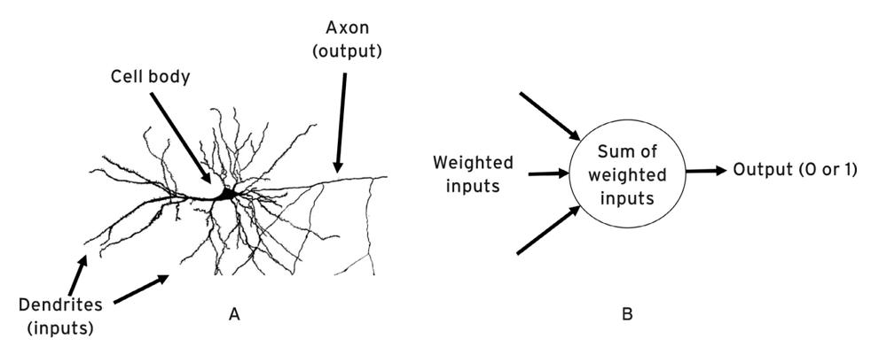 Symbolic and sub-symbolic AI