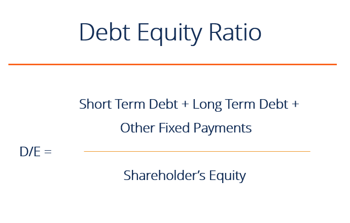 Debt-equity ratio