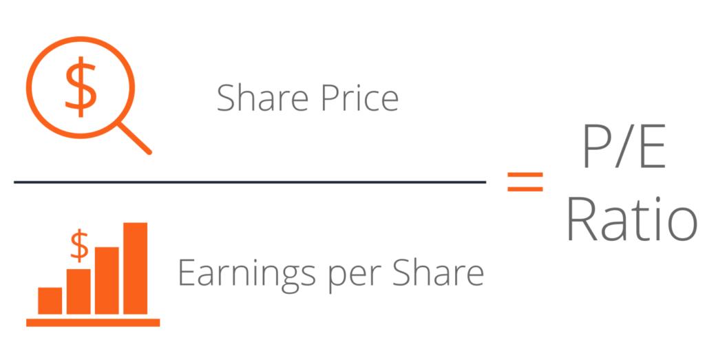 Price-Earnings (P/E) Ratio
