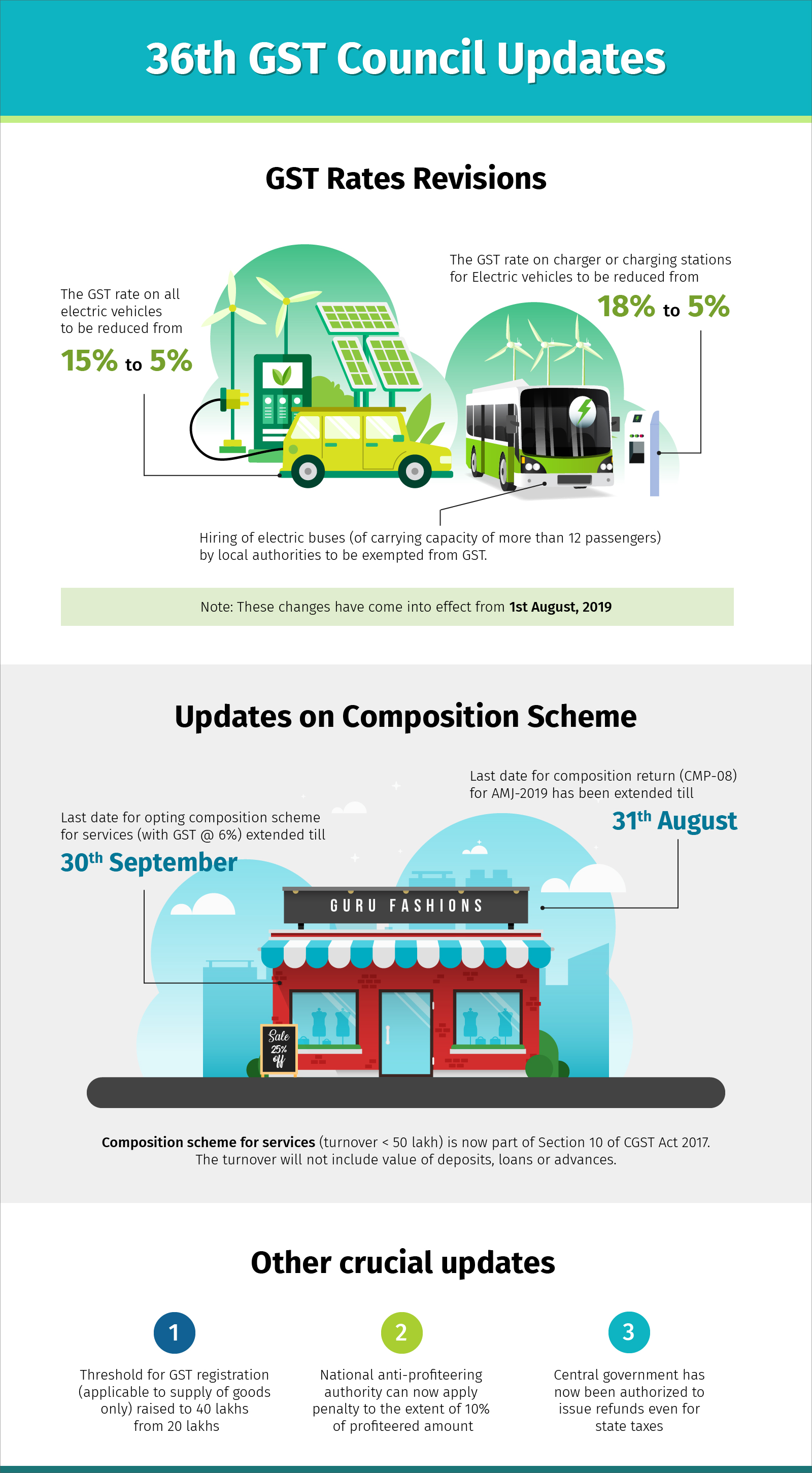 36th GST Council Infographics