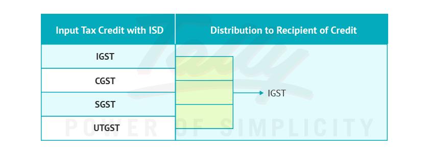 GST ISD