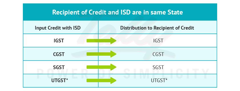 GST Input Service Distributor same state