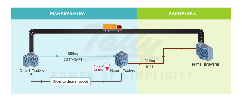 Calculation of GST on bill to ship to transactions