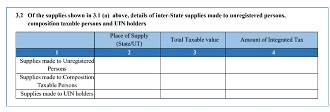 Inter state supply
