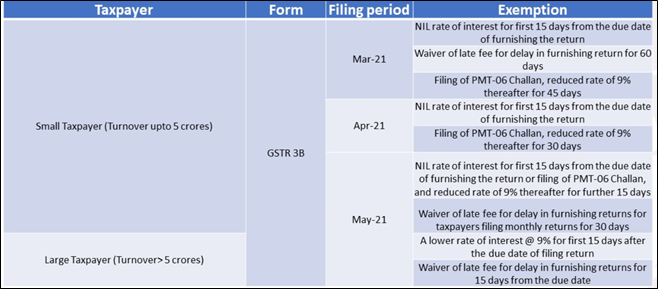 COVID-19 related relief measures for taxpayers