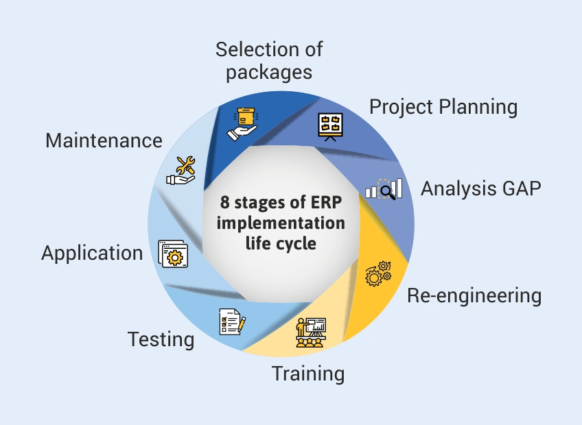 8 stages of ERP implementation life cycle