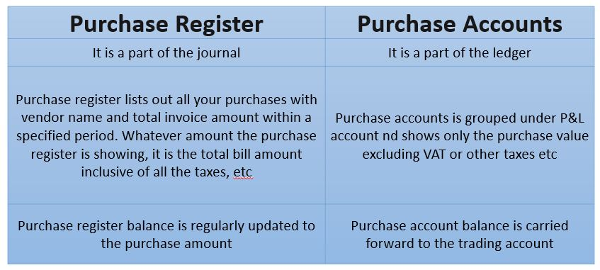 Difference between purchase register & purchase accounts